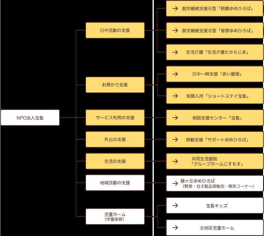 宝島の事業